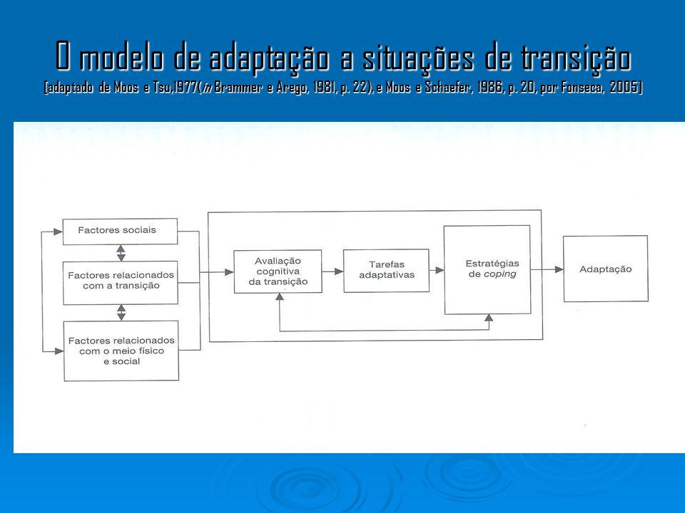 O modelo de adaptação a situações de transição [adaptado de Moos e Tsu,1977(in Brammer e Arego, 1981, p.